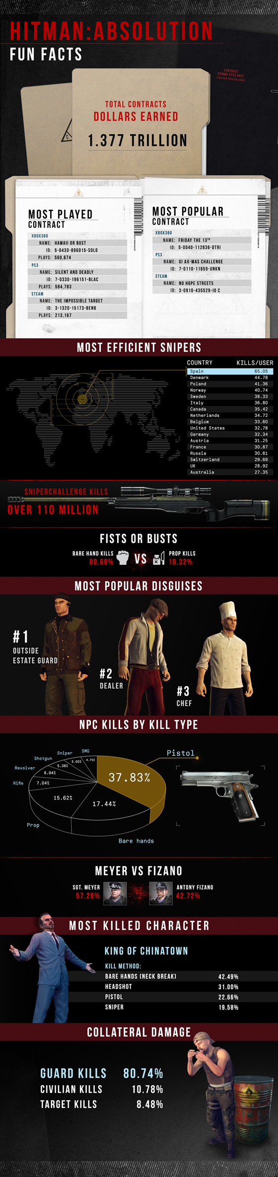 Hitman Absolution Contracts Infographic