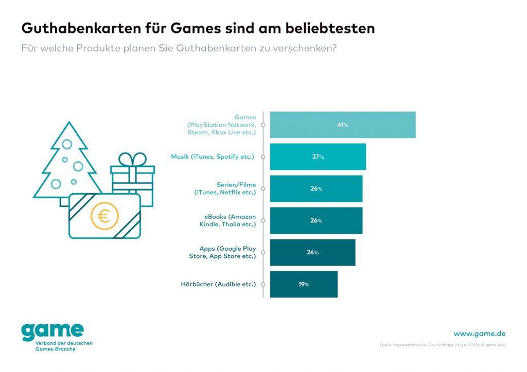 Guthabenkarten für Games sind am beliebtesten